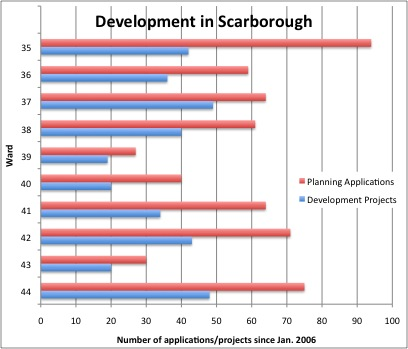 Development in Scarborough